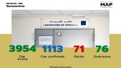 Photo de Covid-19 : 92 nouveaux cas confirmés au Maroc, 1.113 au total (ministère de la Santé)
