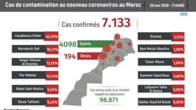 Photo of Covid-19: 110 nouveaux cas confirmés au Maroc, 7.133 au total