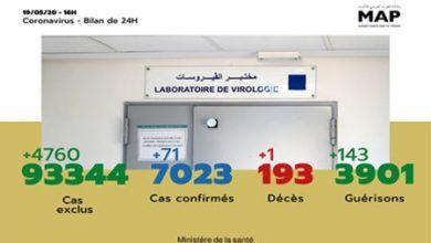Photo of Covid-19: 71 nouveaux cas confirmés au Maroc, 7.023 au total