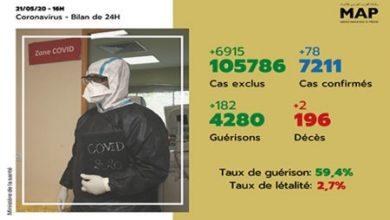 Photo of Covid-19: 78 nouveaux cas confirmés au Maroc, 7.211 au total