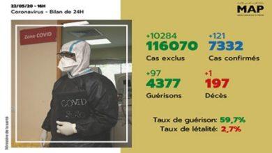 Photo of Covid-19: 121 nouveaux cas confirmés au Maroc, 7.332 au total