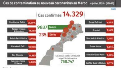 Photo of Covid-19 : 114 nouveaux cas confirmés au Maroc, 14.329 au total