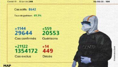 Photo of Covid-19: 1.144 nouveaux cas confirmés, 559 guérisons en 24H (ministère)