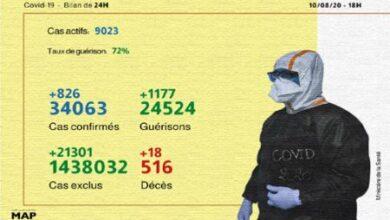 Photo of Covid-19: 826 nouveaux cas confirmés et 1.177 guérisons en 24H (ministère)