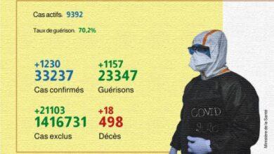 Photo of Covid-19: 1.230 nouveaux cas confirmés, 1.157 guérisons en 24H (ministère)