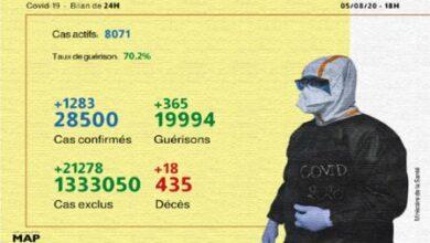 Photo of Covid-19: 1.283 nouveaux cas confirmés, 365 guérisons en 24H