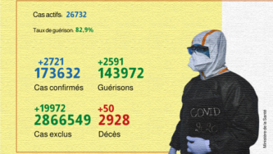 Photo de Covid-19: 2.721 nouveaux cas confirmés et 2.591 guérisons en 24H (ministère)