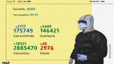 Photo de Covid-19: 2.117 nouveaux cas confirmés et 2.449 guérisons en 24H (ministère)