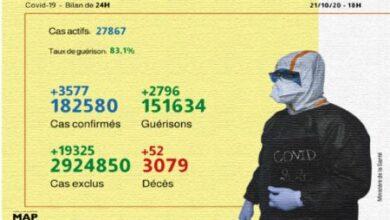 Photo de Covid-19: 3.577 cas confirmés et 2.796 guérisons en 24H (ministère)