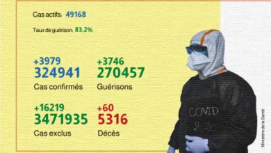 Photo de Covid-19: 3.979 nouveaux cas confirmés et 3.746 guérisons en 24H