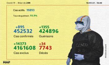Photo of Covid-19: 895 nouveaux cas confirmés et 1.355 guérisons en 24 heures