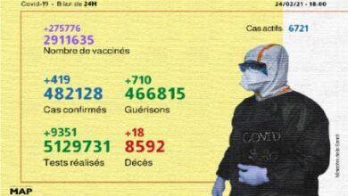 Photo of Coronavirus: 419 nouveaux cas en 24H et 2.911.635 personnes vaccinées