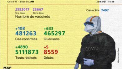 Photo of Coronavirus: 108 nouveaux cas en 24H, 2.552.017 personnes vaccinées à ce jour