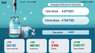 Photo of Coronavirus: 414 nouvelles contaminations et 346 guérisons en 24H