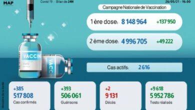 Photo de Covid-19: 385 nouveaux cas, plus de 8,1 millions de premières doses de vaccin