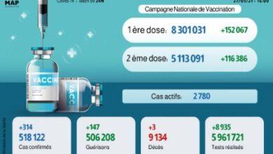 Photo de Covid-19: 314 nouveaux cas, plus de 5,1 millions de personnes complètement vaccinées