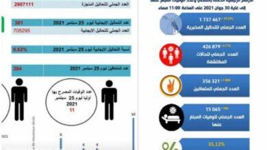 Photo de Tunisie -COVID-19 : le taux de positivité des tests baisse à 6,62%